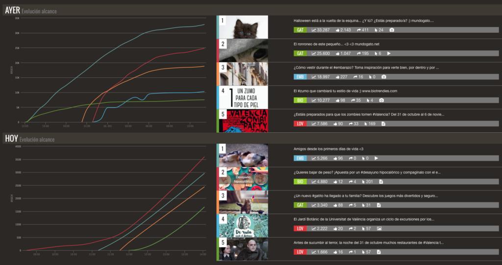 dashboards-social-media-smart-visual-data