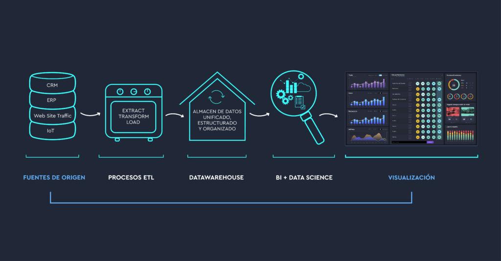 Datawarehouse, Data Lake y Data Mart